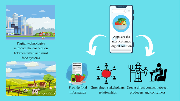 Can Innovative Digital Technologies Stimulate Local Food Production and Consumption?